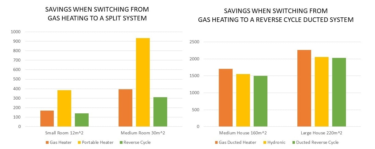 Switching from Gas Heating to Reverse Cycle Ducted