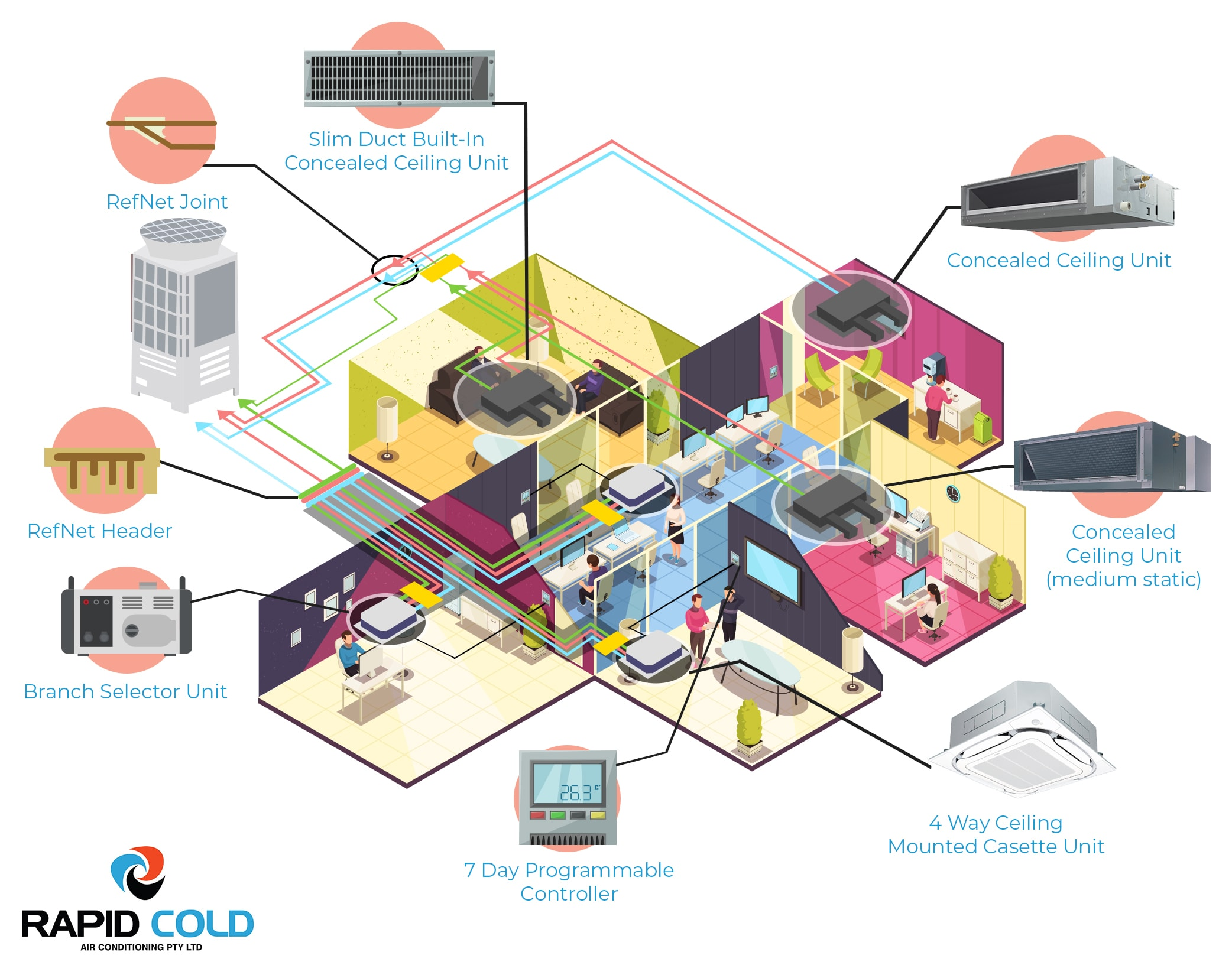 Vrf Systems Rapic Cold Air Conditioning