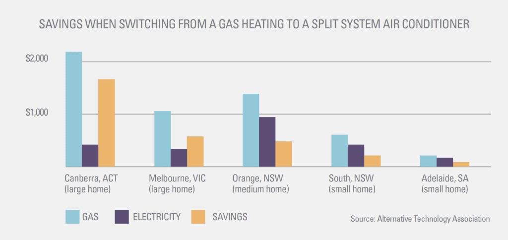 cost compare for gas and electricity